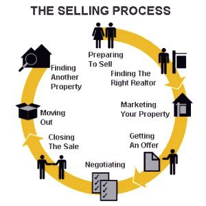 Surrey real estate selling process